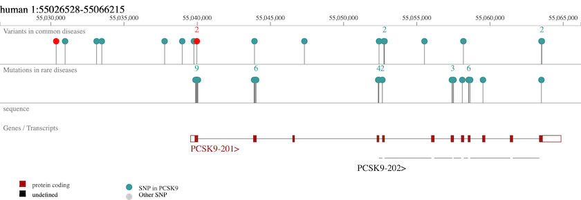 PCSK9-browser