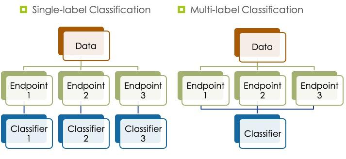 multi_label_classification