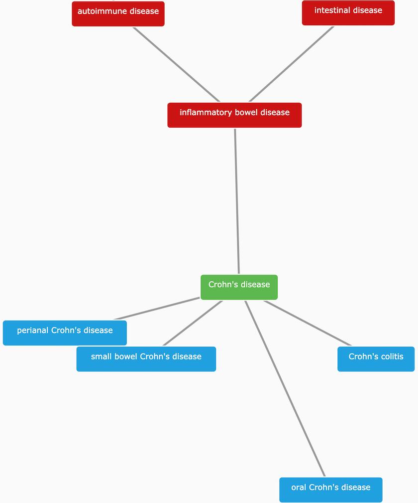 Crohn-s_disease-graph