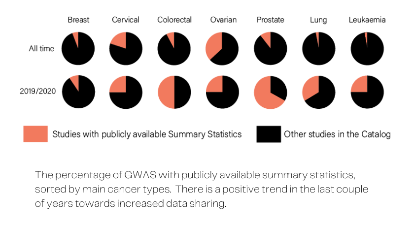 Pie chart graphic showing the percentage of GWAS with publicly available summary statistics, sorted by the main cancer types. There is a positive trend in the last couple of years towards increased data sharing.