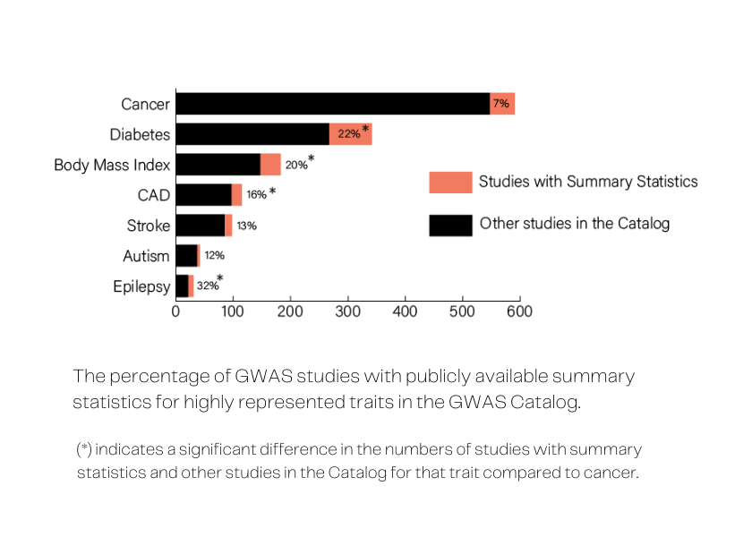 Bar graph showing the percentage of GWAS studies with publicly available summary statistics for highly represented traits in the GWAS Catalog: cancer, diabetes, BMI, CAD, stroke, autism, epilepsy. Compared to cancer, there are significantly more studies with summary statistics than other studies in the Catalog for diabetes, BMI, CAD, and epilespy.