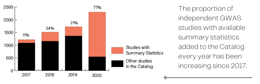 Bar graph showing that the proportion of independent GWAS studies with available summary statistics added to the Catalog every year has been increasing since 2017.