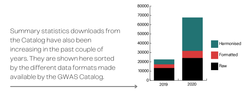 Bar graph showing that summary statistics downloads from the Catalog have also been increasing in the past couple of years.They are shown here sorted by the different data formats made available by the GWAS Catalog: harmonised, formatted, or raw.