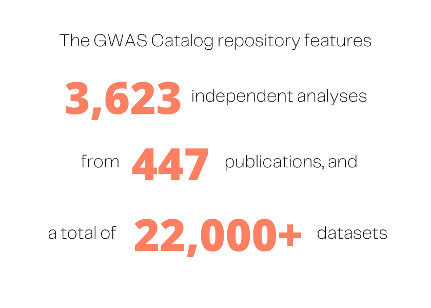 "Graphic with statistics about the GWAS Catalog: ""The GWAS Catalog repository features 3,623 independent analyses from 447 publications, and a total of 22,000+ datasets."""