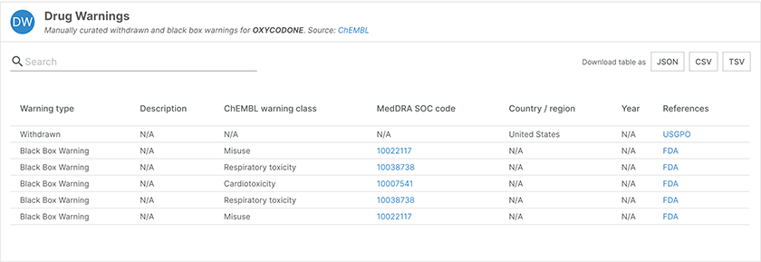 Drug warnings for oxycodone