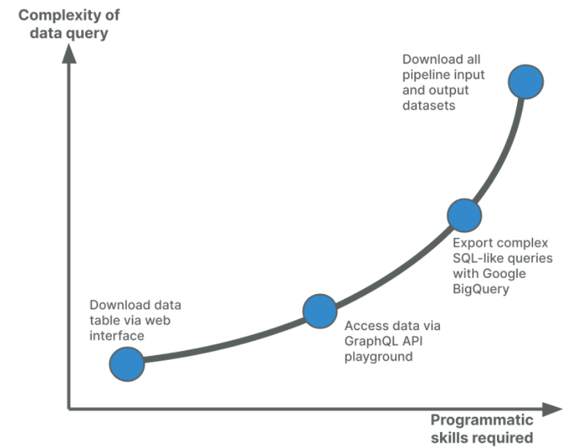 Graphic of the query complexity compared to the programmatic skills required to resolve it