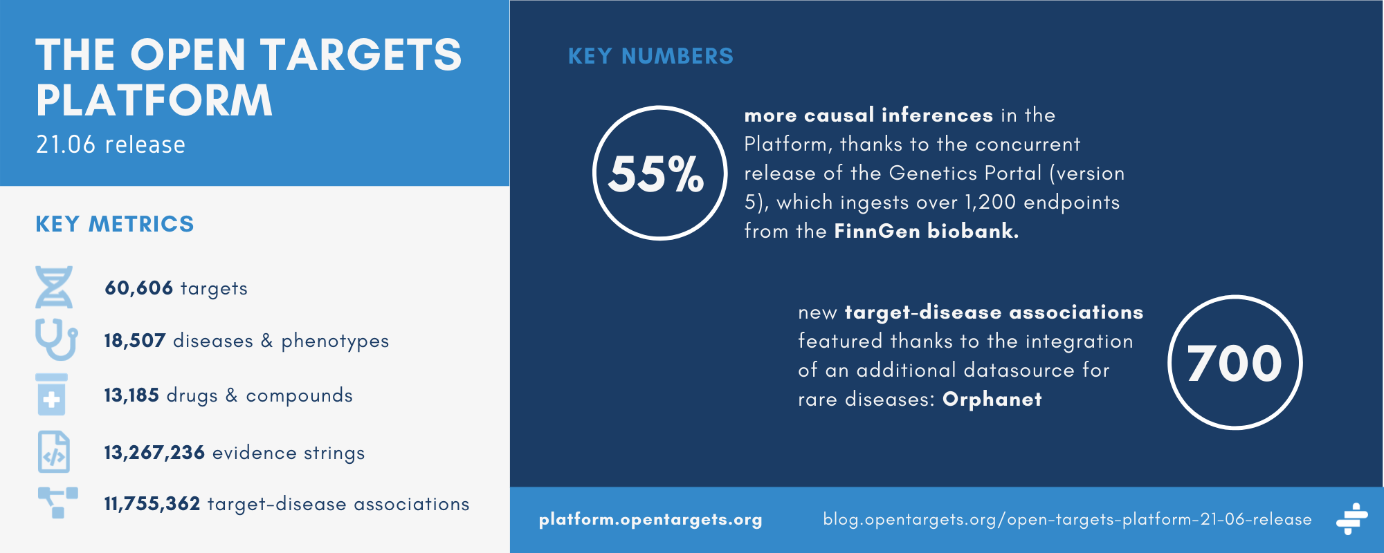 Summary of the release statistics for the Open Targets Platform